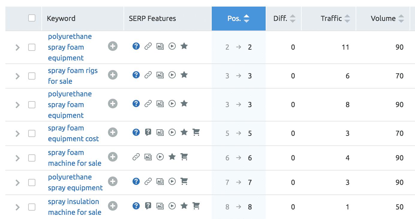 sprayfoam-equipment-ranking-position